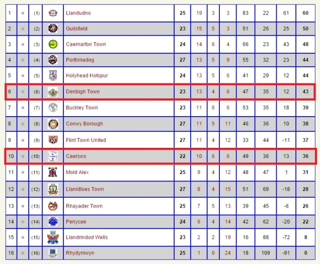 Cymru Alliance Table on 6th March. Table adapted from CA website.