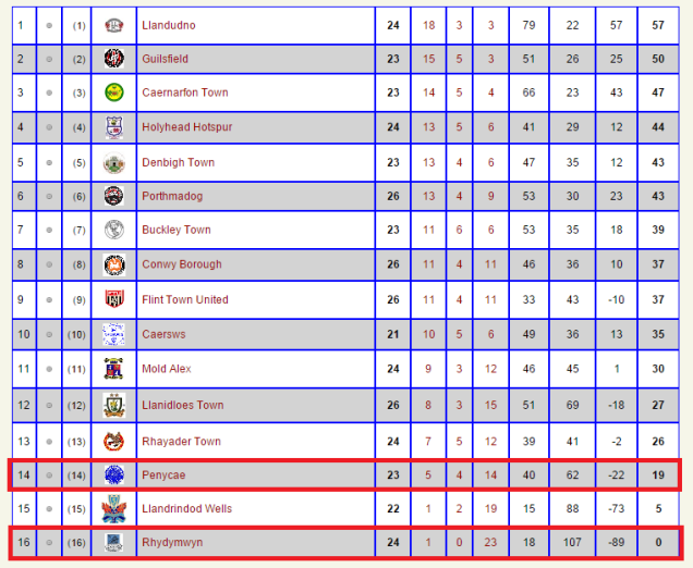 Cymru Alliance table prior to match showing positions of both teams.