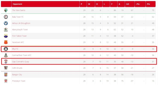 The WPL table prior to the match. [Table adapted from official WPL website]
