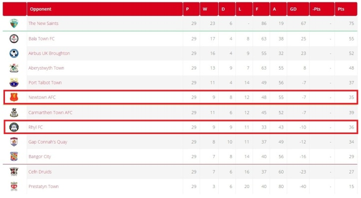 The WPL table prior to the Welsh Cup match. [Adapted from the WPL website]