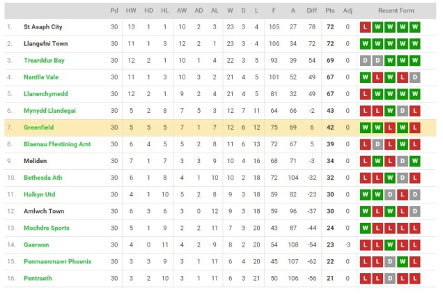 The 2014-15 Welsh Alliance Division 2 Table