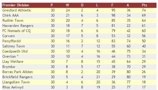 WNL Table 2014-15