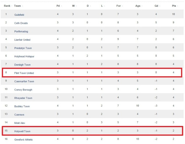 The Cymru Alliance table prior to the match