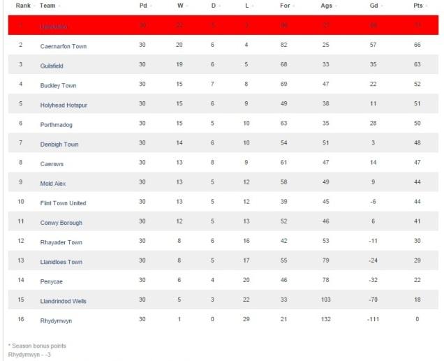 CA League Table 2014-15