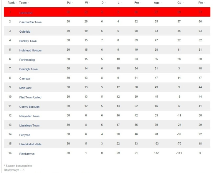 CA League Table 2014-15