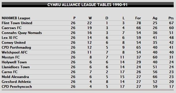 The first season of the Cymru Alliance [Taken from the Welsh Football Data Archive]