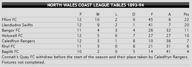 Fflint F.C. becoming the inaugural North Welsh Coast League champions...and thus the rivalry began! [Taken from the Welsh Football Data Archive]