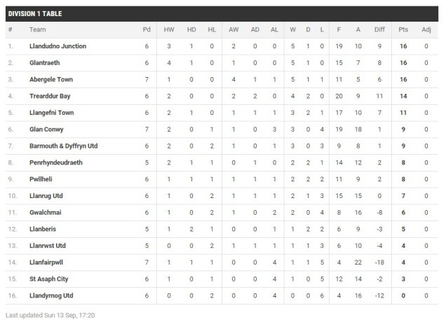 The Welsh Alliance Division 1 table prior to the match