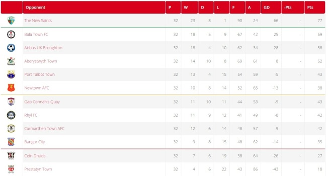 Image result for welsh premier league table
