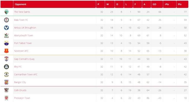 Image result for welsh premier league table