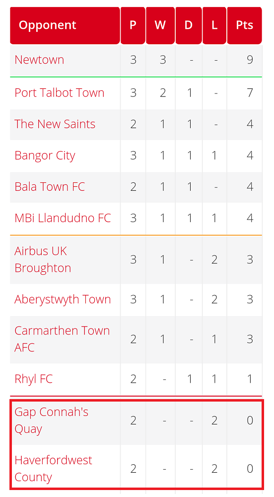 The position of the two clubs in the table prior to the game