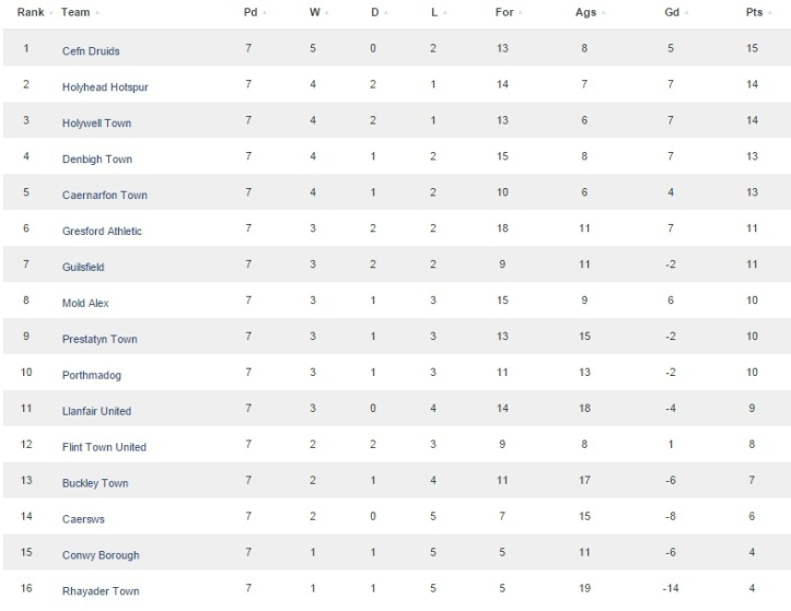 The Cymru Alliance table prior to the game