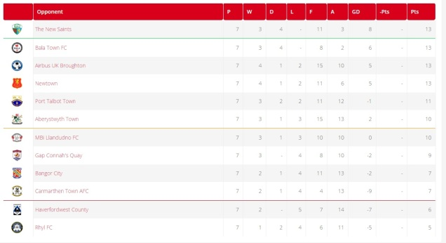 The WPL League prior to the match