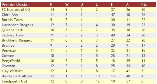 WNL Table 4th Dec PM