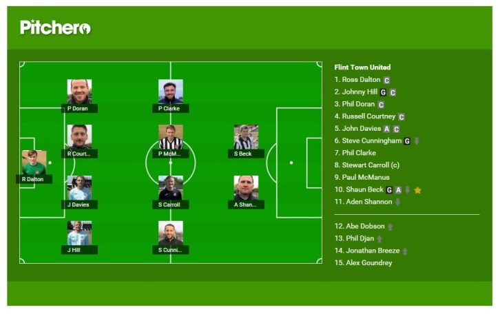 Flint Town Team Selection