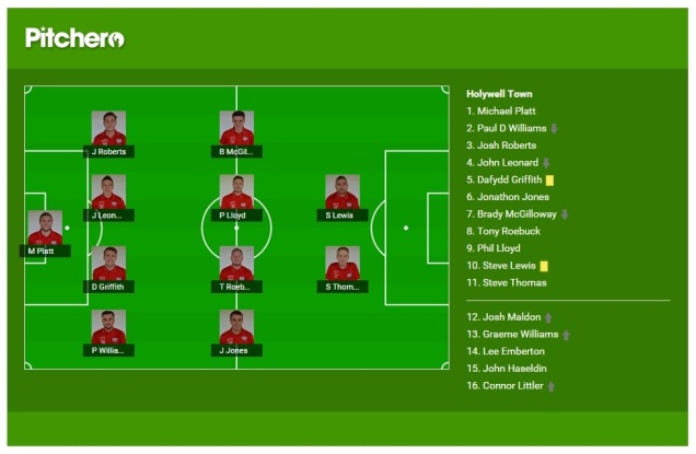 Holywell Town Team Selection