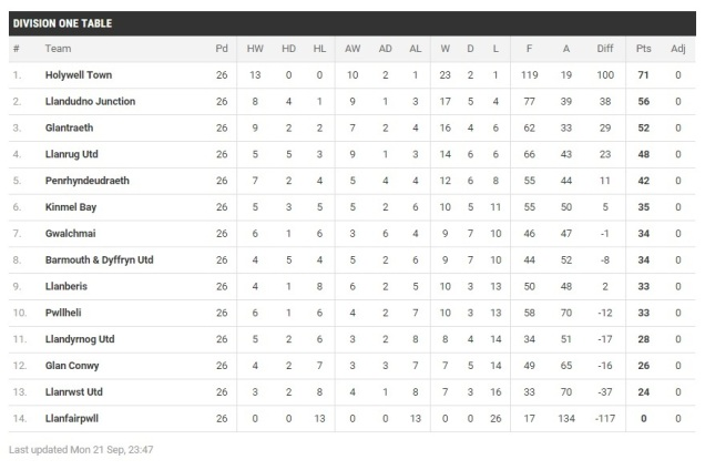 Welsh Alliance Division 1 Table 2014-15