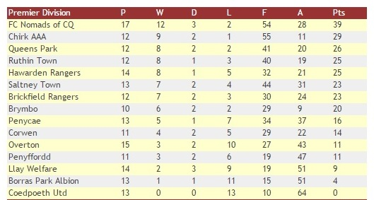 WNL Table 21st Jan