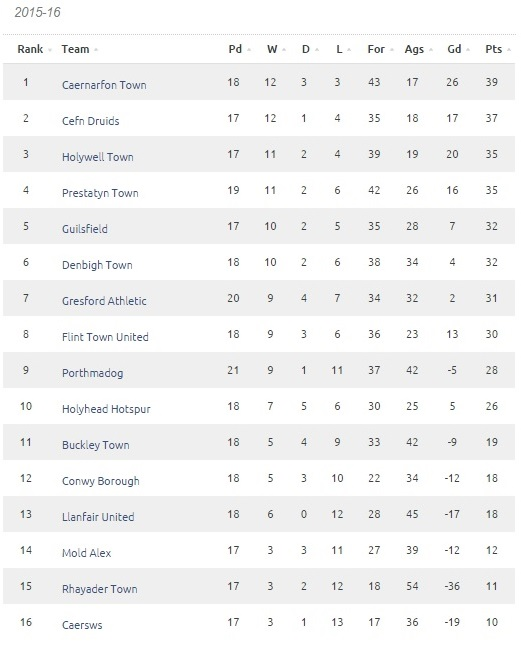 CA Table 11th Feb 16