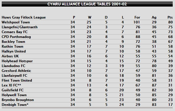 CA Table 2001-02