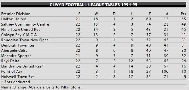 Clwyd League Premier 1994-95