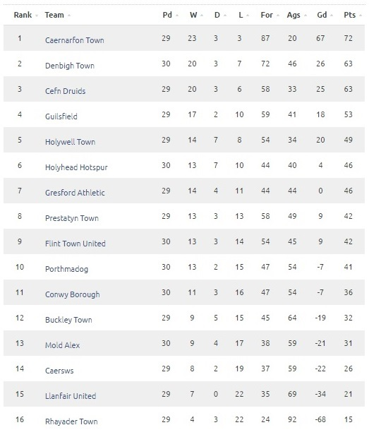 CA Table 6th May PM