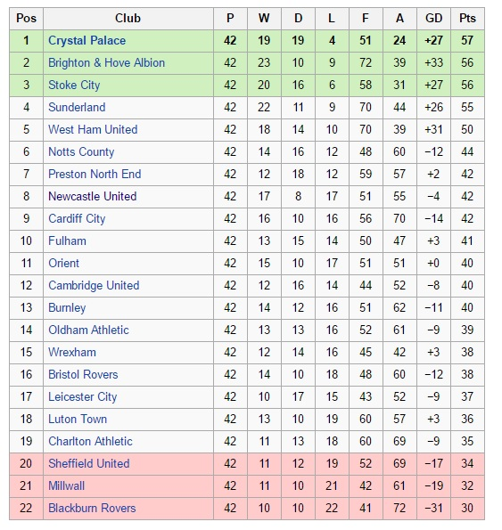 English Division 2 Table 1978-79
