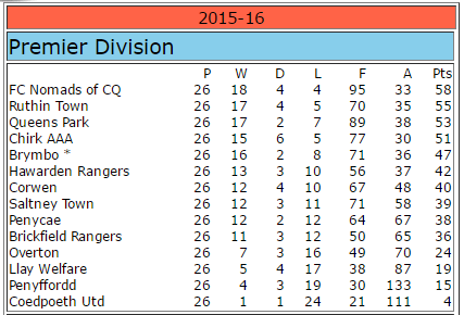 WNL 2015-16 Table