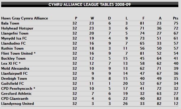CA Table 2008-09