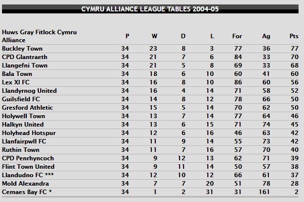 cymru-alliance-table-2004-05