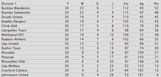wnl-div-1-table-1955-56