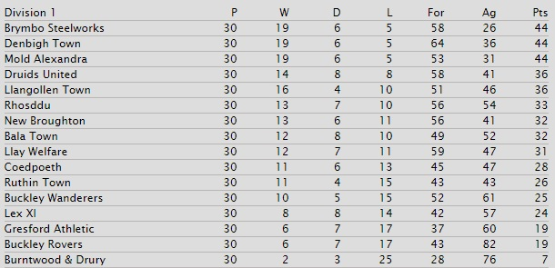 wnl-div-1-table-1976-77