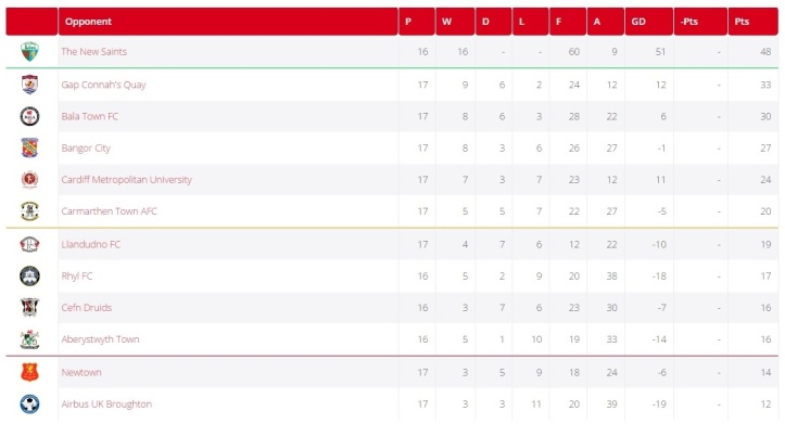 wpl-table-1st-dec