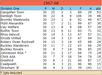 WNL Div 1 Table 1967-68