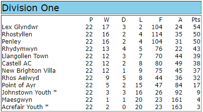 WNL Div 1 Table 2016-17