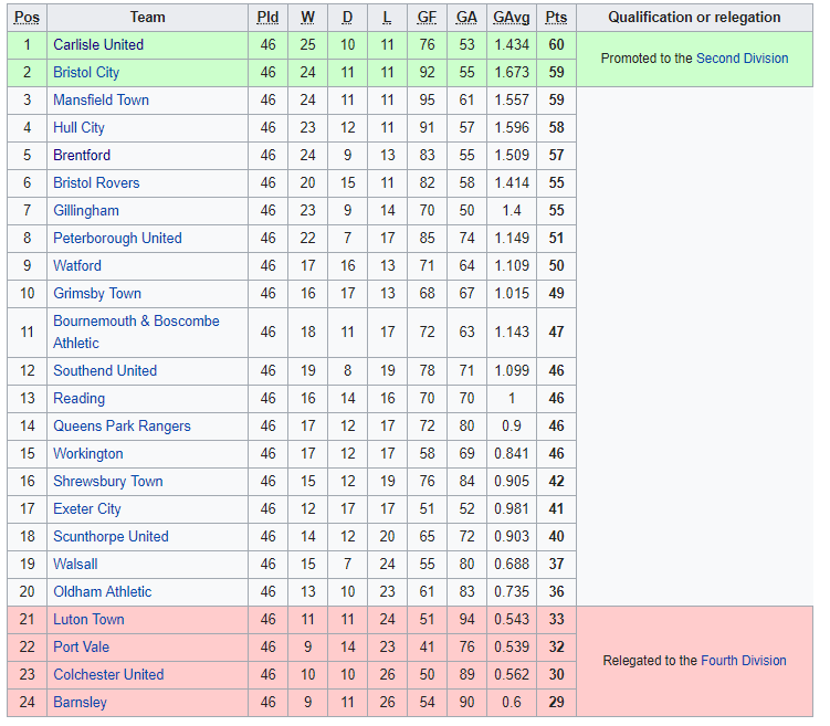 1964-65 Division Three Table