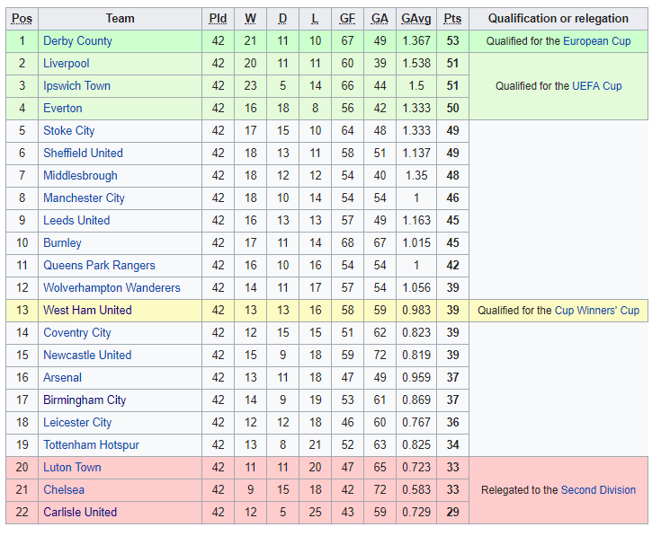 1974-75 Division One Table