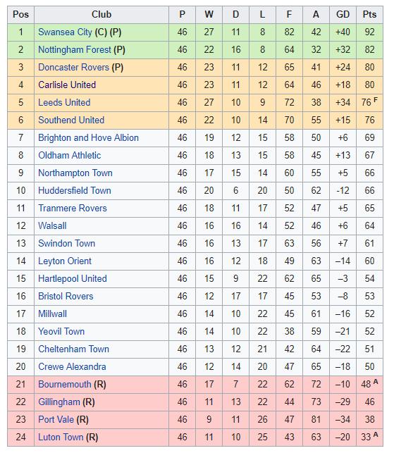 2007-08 League One Table