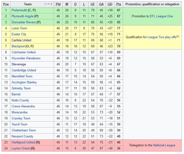 2016-17 EFL League Two Table