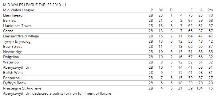 MWL Table 2010-11