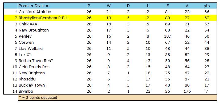 1995-96 WNL Premier Division