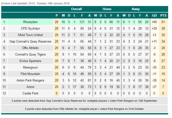 2015-16 NE Wales League