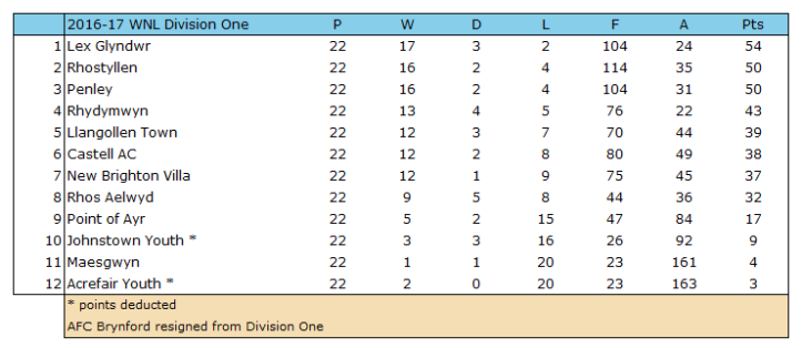 2016-17 WNL Div 1 Table