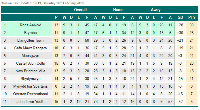 WNL Div 1 - 16th Feb 18