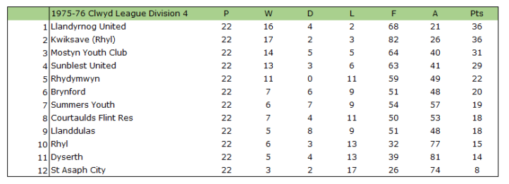 1975-76 Clwyd League Division 4 Table