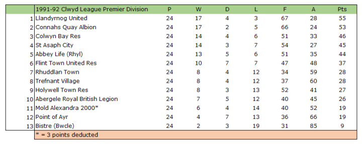 1991-92 Clwyd League Premier Division Table