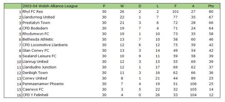 2003-04 Welsh Alliance League Table
