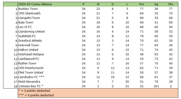 2004-05 Cymru Alliance Table