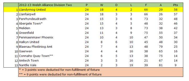 2012-13 Welsh Alliance Div 2 Table