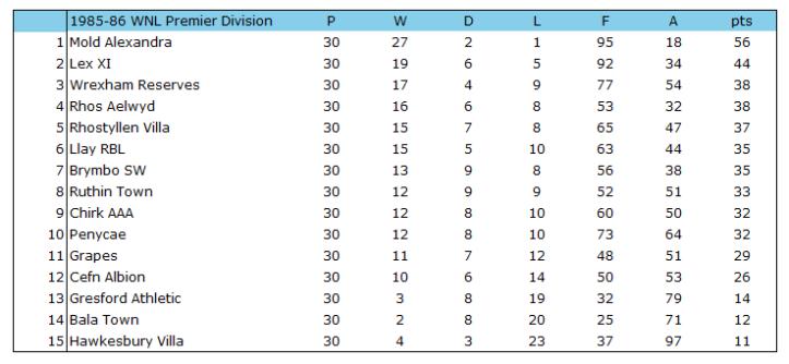1985-86 WNL Premier Table